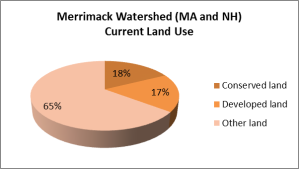 merrimakccurrentlandusegraphic